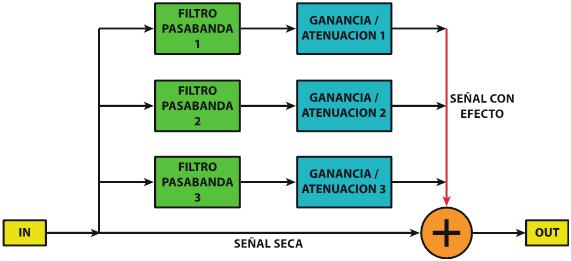 Esquema EQ procesado paralelo - Ecualización paralela